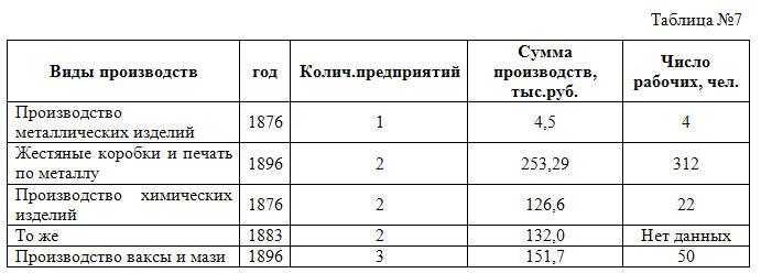 табл 7