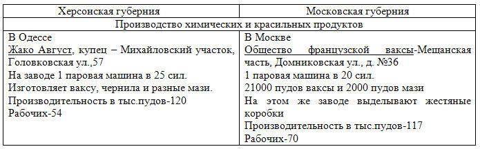 губерния
